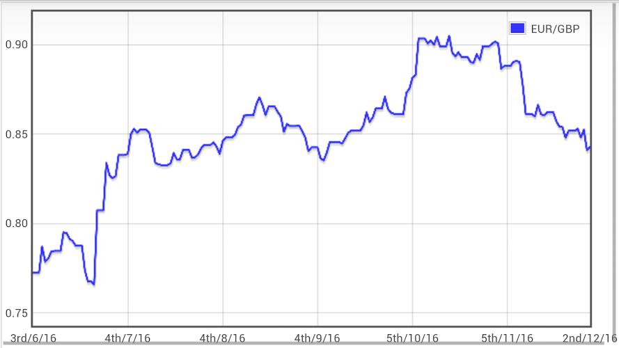 Libra Euro conversor GBP EUR 2
