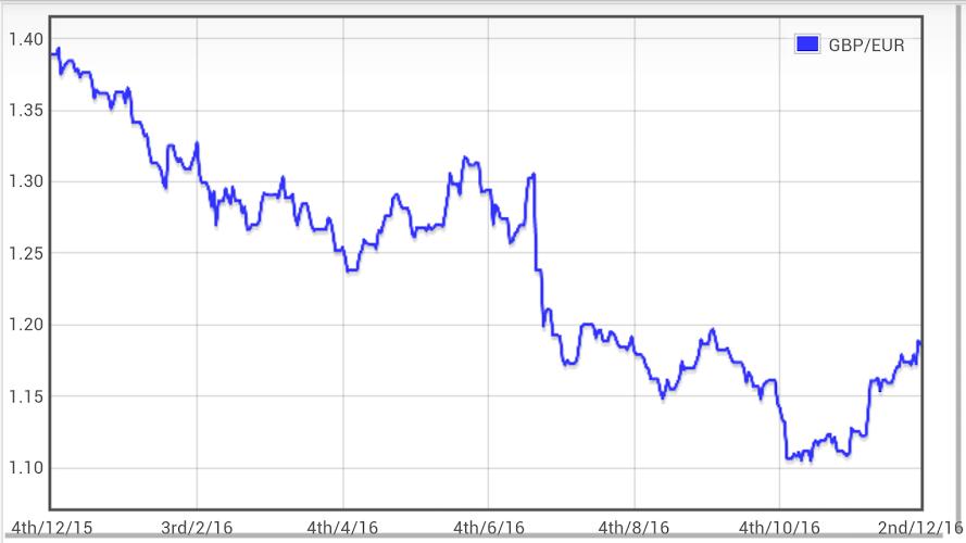 Libra Euro conversor GBP EUR 3