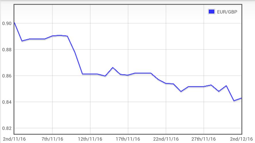 Libra Euro conversor GBP EUR 4