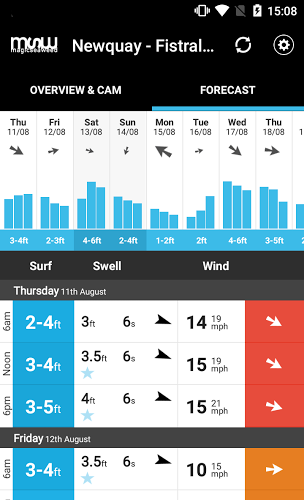 MSW Surf Forecast 2